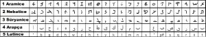 arapca-dil-bilgisi-arap-alfabesi-degisimi
